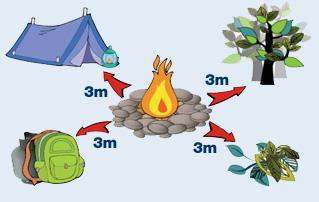 Same Safety Precautions When Using Appliances With Flames Such As Gas Stoves And Lanterns They Can Be N Over By Wind Cause A Fire