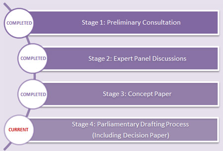 Consultation Phases